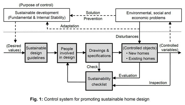 Control System For Promoting Sustainable Home Design Part 89